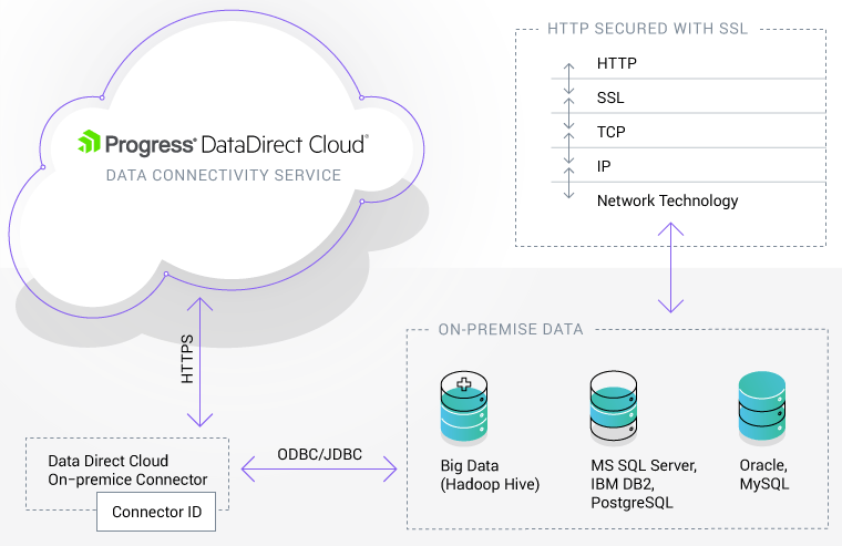 DataDirectCloud_Hybrid_Firewall