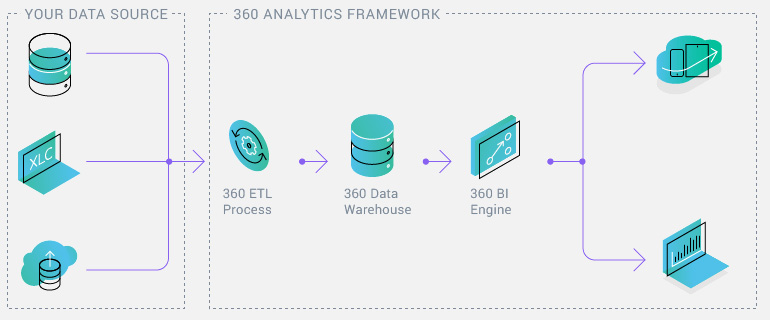 OpenEdge Analytics360