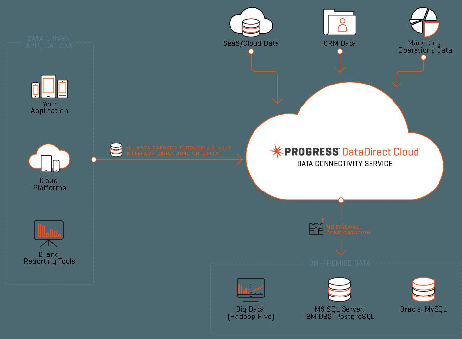 DataDirect Cloud Data Connectivity