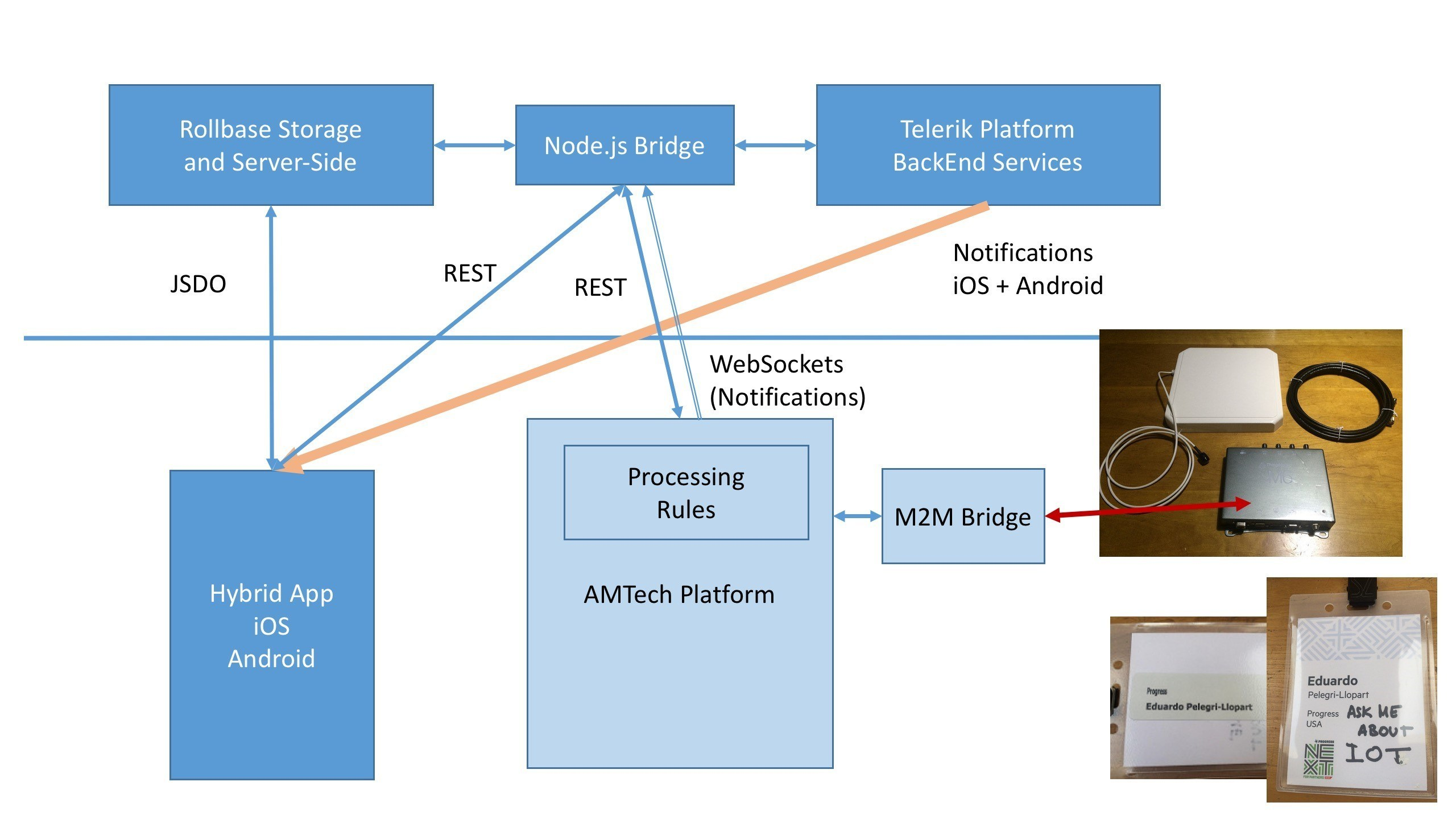 ProgressNEXT 2016 App - Architecture