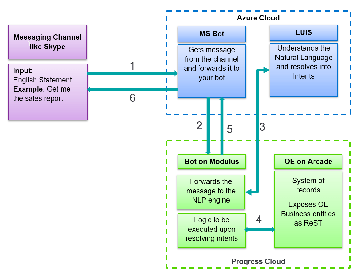 openedge-chatbot-architecture