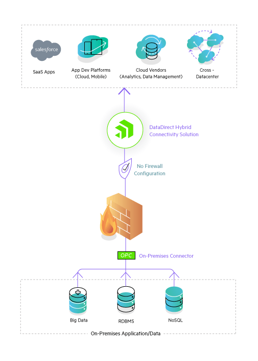 firewall-friendly-on-premises-access-datadirect-hybrid-pipeline