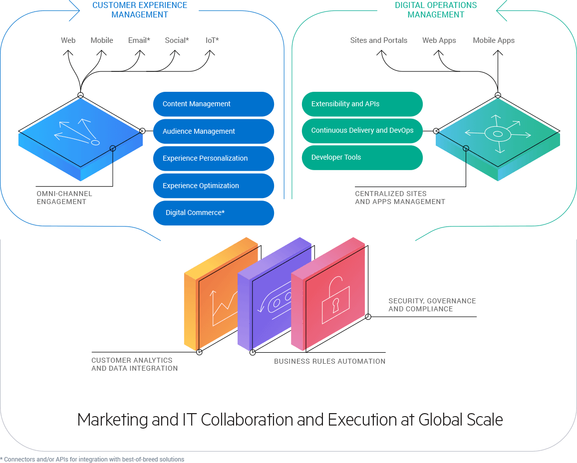 Marketing and Collaboration at Scale