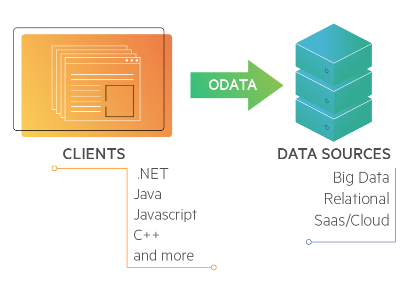 What is OData? REST Easy With This Quick Guide - DZone Integration