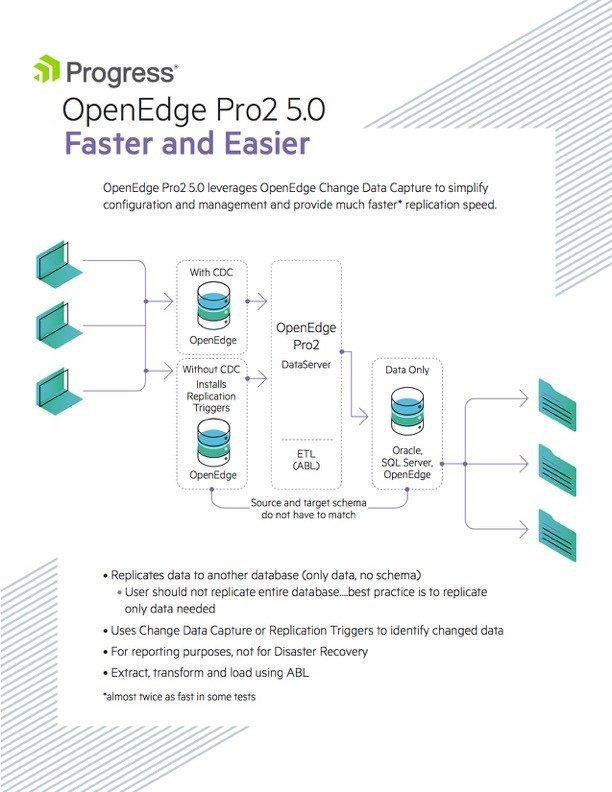 OpenEdge Pro2 CDC