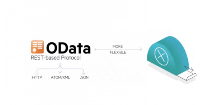 What is OData? REST Easy with Our Quick Guide