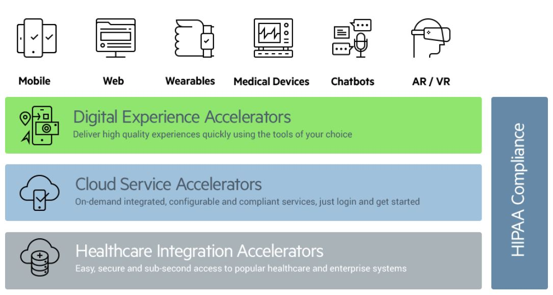 Progress Health Cloud Accelerators