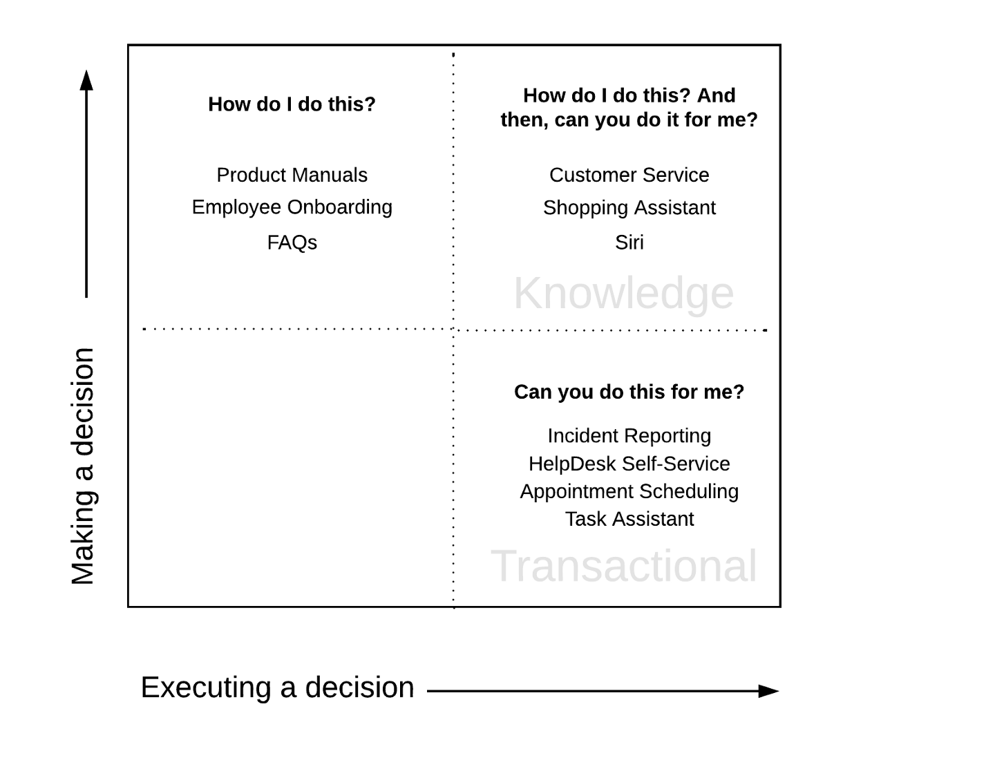 Knowledge vs Transactional