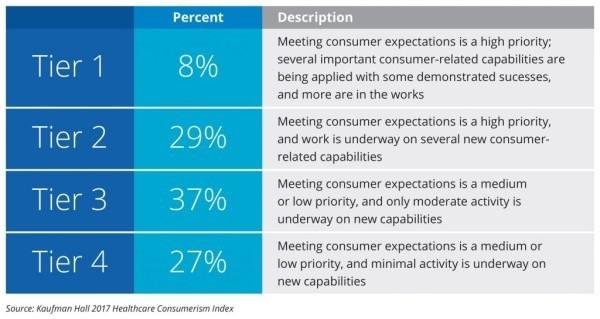 2017 State of Consumerism in Healthcare Report