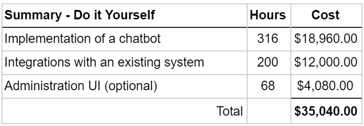 Total Cost of a Chatbot