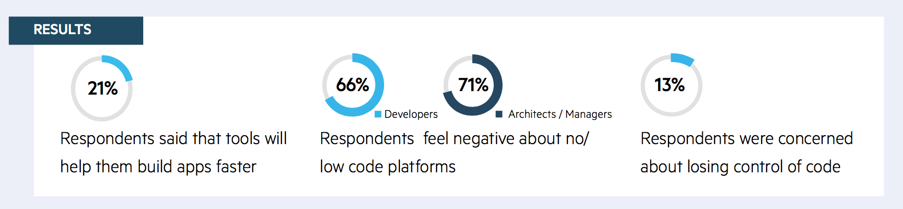 progress survey results
