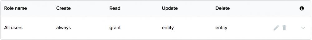 default-permissions