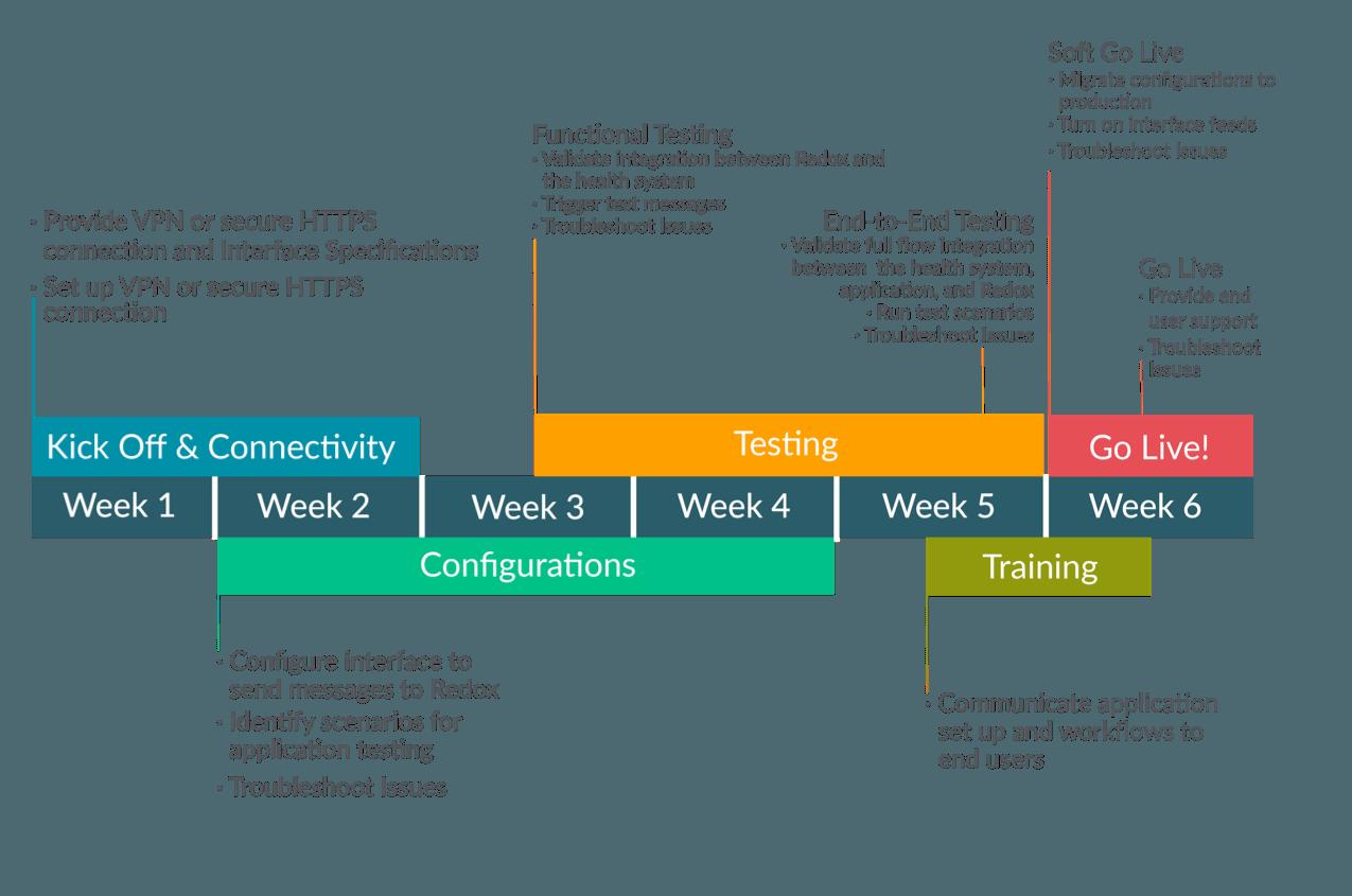 EHR-integration-timeline