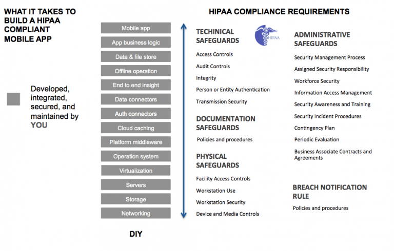 HIPAA Requirements for a Mobile App