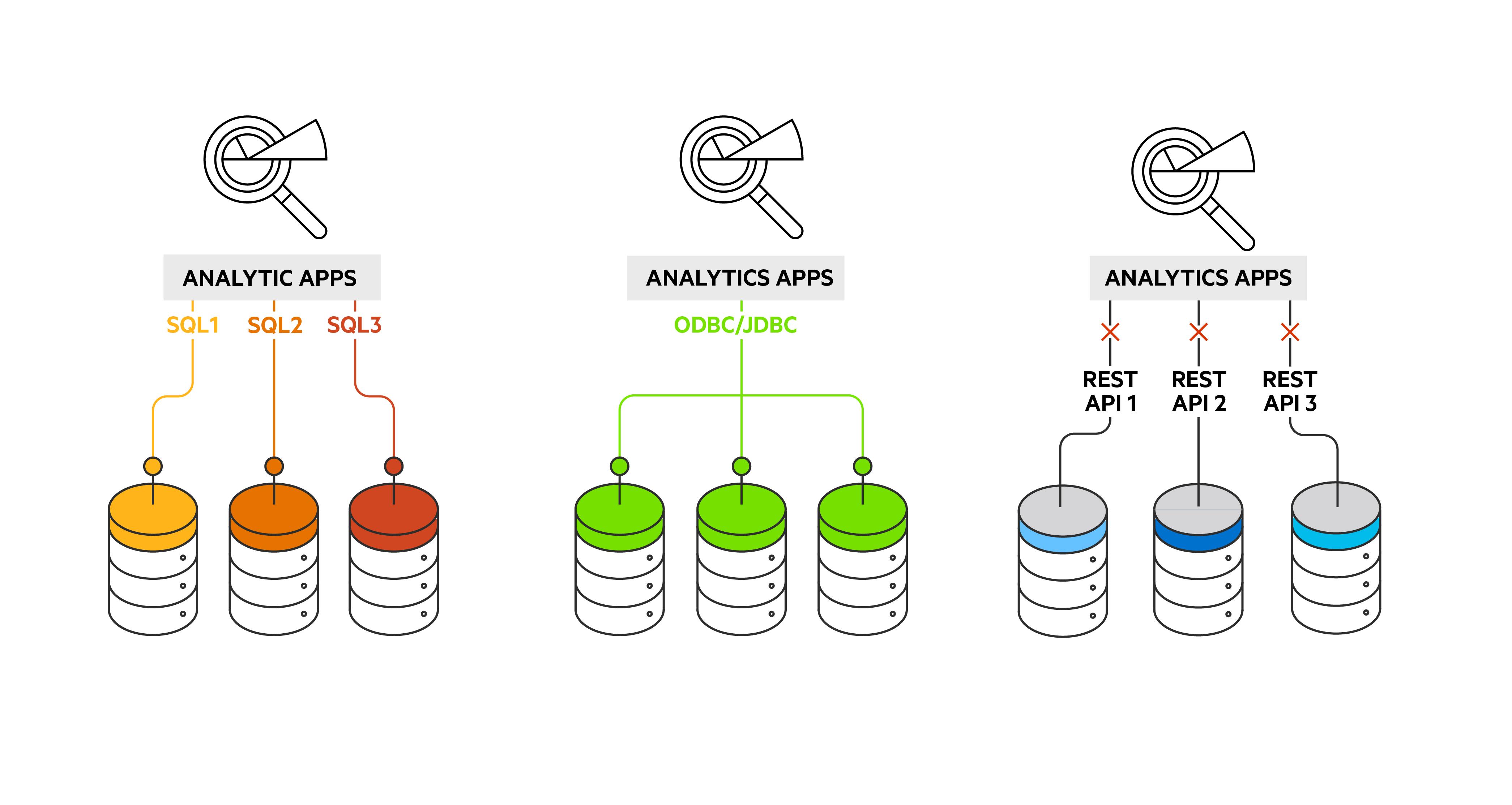 Autonomous REST Connector: Instant SQL Over REST APIs