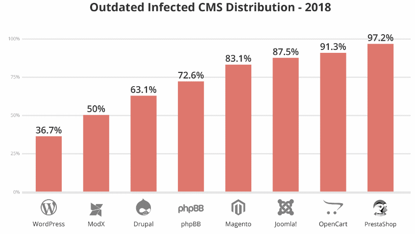 Hacks Due to Outdated Distributions