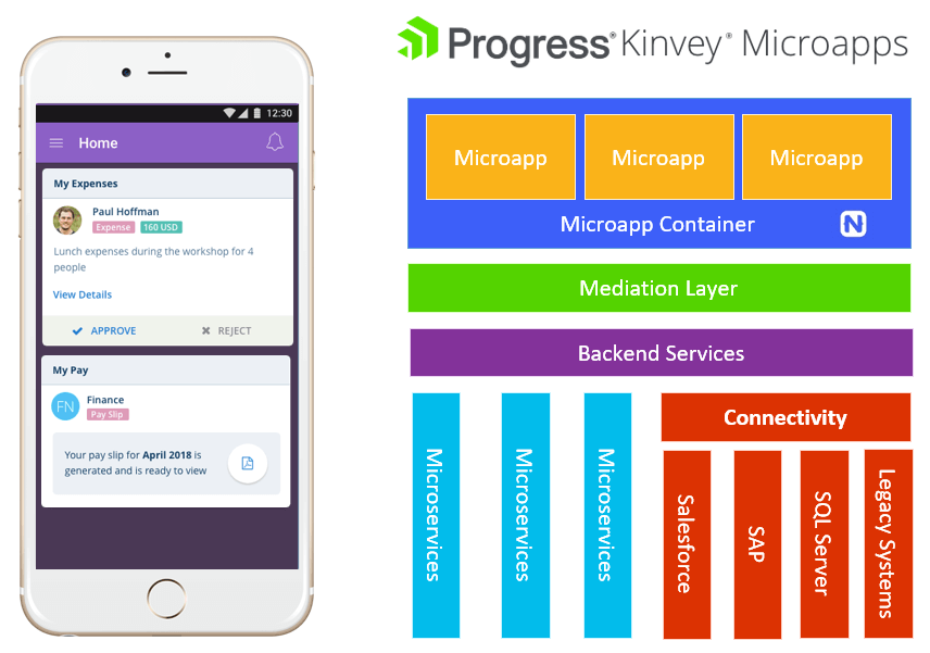 progress kinvey microapps architecture