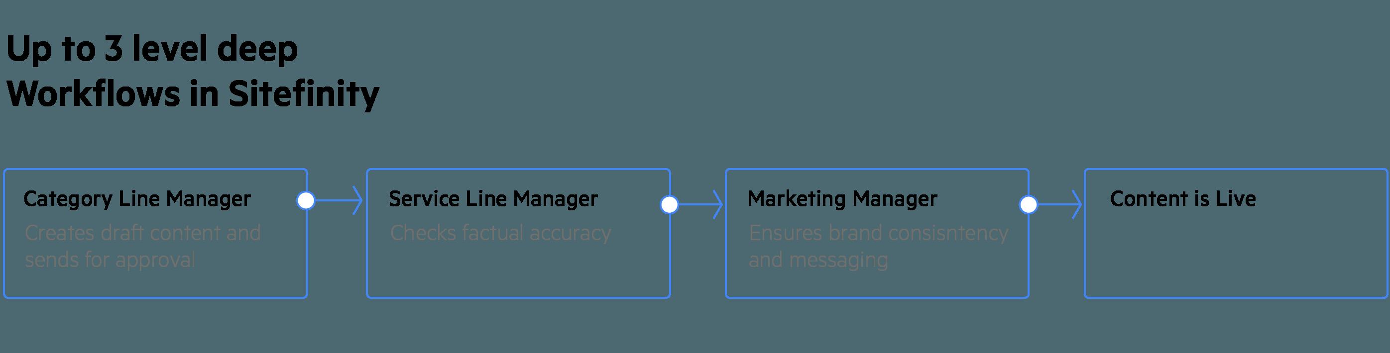 Content Management Workflow