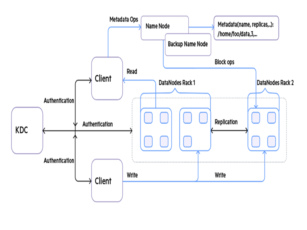 authentication implementation flow