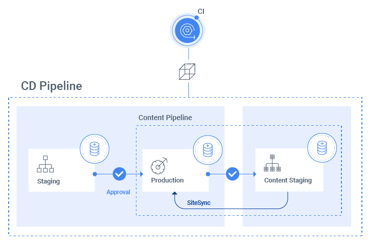 Sitefinity-Cloud-Content-Pipeline-Diagram
