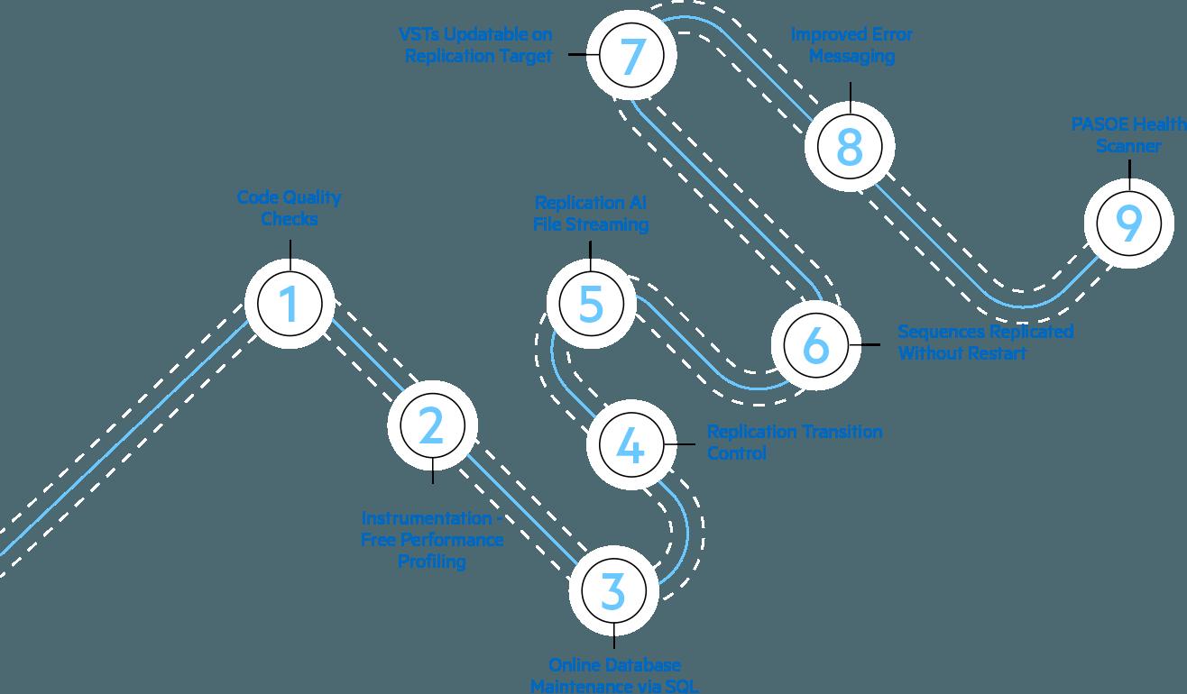 Nine Steps to 5 9s - OpenEdge 12