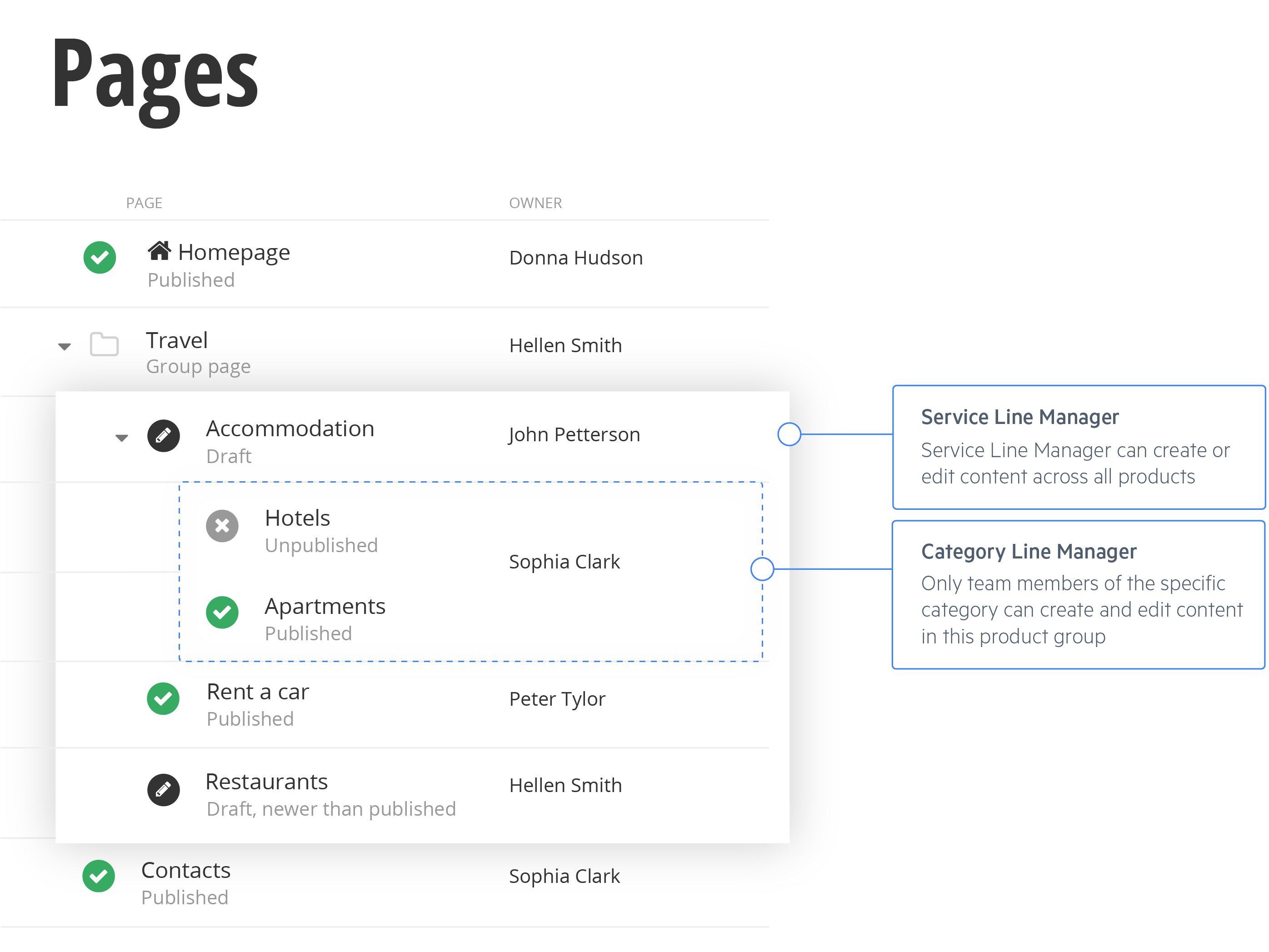 Access Permissions