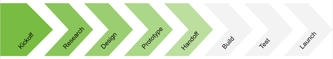 Tips for designer-developer handoff