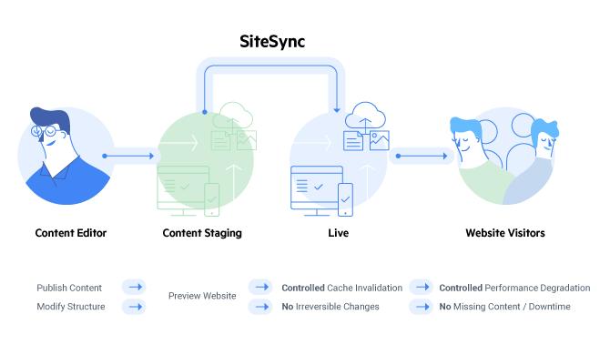 Sitefinity-SiteSync-flow