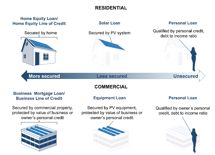Variations in PV loan types