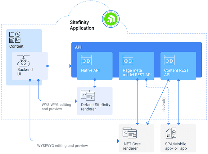 Sitefinity-Decoupled-Architecture-Net-Core