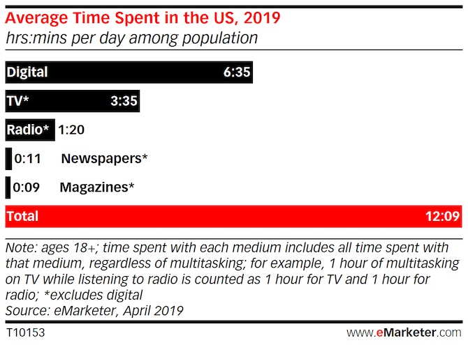 eMarketer graph with data comparing average time spent in the U.S. in 2019 with media. Digital is the most commonly used with 6 hours and 35 minutes spent each day.