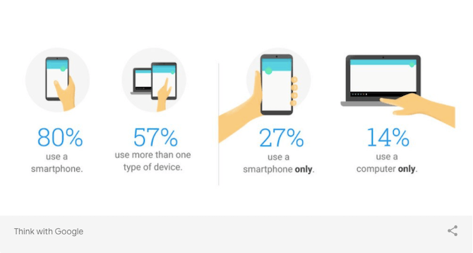 Data from Think with Google shows that 57% of people use more than one type of device each day. This is more common than one-device-only usage.