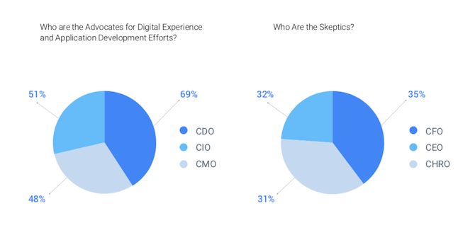 The State of Digital Experiences report found that the CDO (69%), CIO (51%), and CMO (48%) are the greatest advocates of digital experience projects. The CFO (35%), CEO (32%, and the CHRO (31%) are skeptical of them.