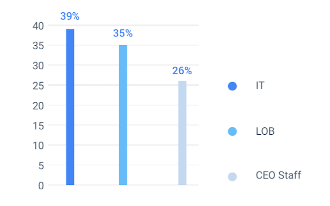 The State of Digital Experiences survey reveals that 39% of the time IT is responsible for calling the shots on digital experience projects, 35% of the time it comes from lines of business, and 26% of the time it's the CEO staff who are in charge.
