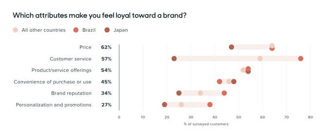 The Zendesk Customer Experience Trends 2020 report reveals that 57% of consumers are loyal to a brand because of its customer service.