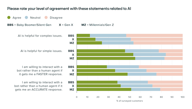 The Zendesk Customer Experience Trends 2020 report asks consumers to rate how they feel about AI for: solving complex issues, solving simple issues, providing fast responses, and providing accurate responses.