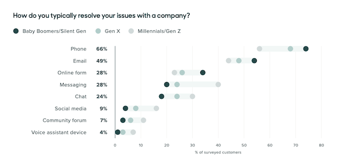 The Zendesk Customer Experience Trends 2020 report reveals that the three most common ways customers want to resolve issues with a brand is through phone (66%), email (49%), and an online form (28%).