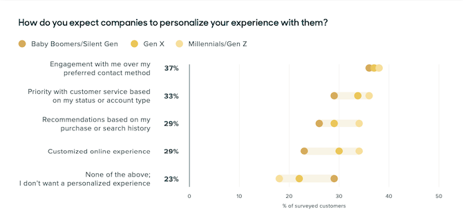 The Zendesk Customer Experience Trends 2020 report reveals that customers want various modes of personalization: engagement over their preferred contact method, customer service prioritization, personal recommendations, customized online experience..