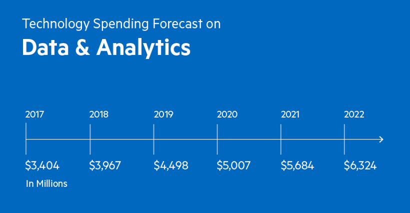 The estimated marketing spending on data and analytics tools was 3.404 billion in 2017, 3.967 billion in 2018, 4.498 billion in 2019, 5.007 billion in 2020, 5.684 billion in 2021 and 6.324 billion in 2022