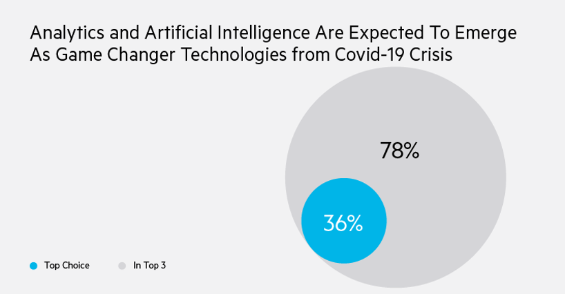 When asked in 2020 whether analytics and artificial intelligence would emerge as game changing technology due to the COVID-19 crisis, 78% said it was in their top 3, with 36% saying it was the top choice.