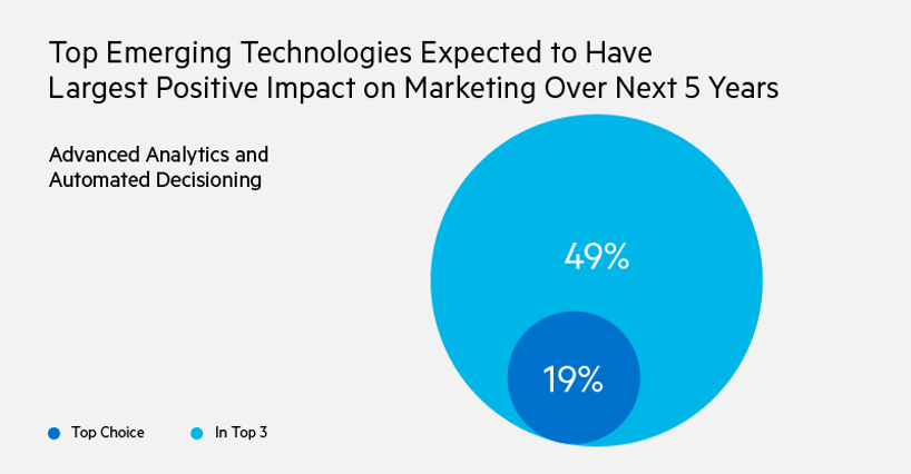 When asked in 2019 which emerging technologies are expected to have the largest positive impact on marketing over the next five years, 49% said advanced analytics and automated decisioning was in their top 3, with 19% saying it was the top choice.