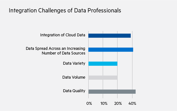 Integration Challenges of Data Professionals—Integration of Cloud Data (39%), Data Spread Across an Increasing Number of Data Sources (41%), Data Variety (20%), Data Volume (20%), Data Quality (42%)