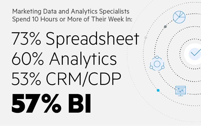 Marketing Data and Analytics Specialists spend ten hours or more of their week in: 73% Spreadsheet, 60% Analytics, 53% CRM/CDP, 57% BI