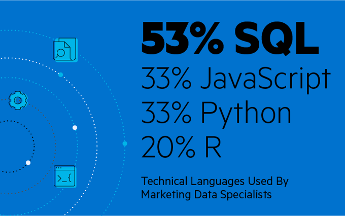 Technical languages used by Marketing Data Specialists: 20% R, 33% Python, 33% JavaScript, 53% SQL