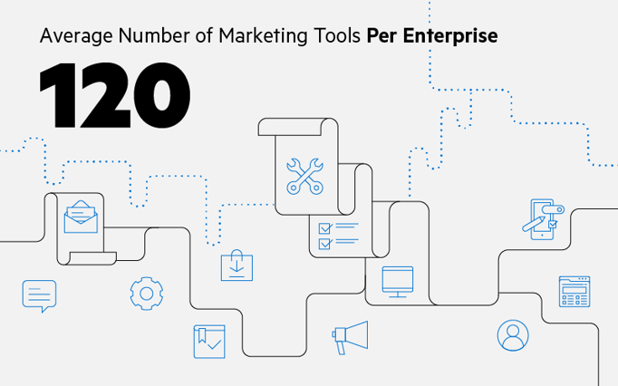 The average number of marketing tools per enterprise is 120