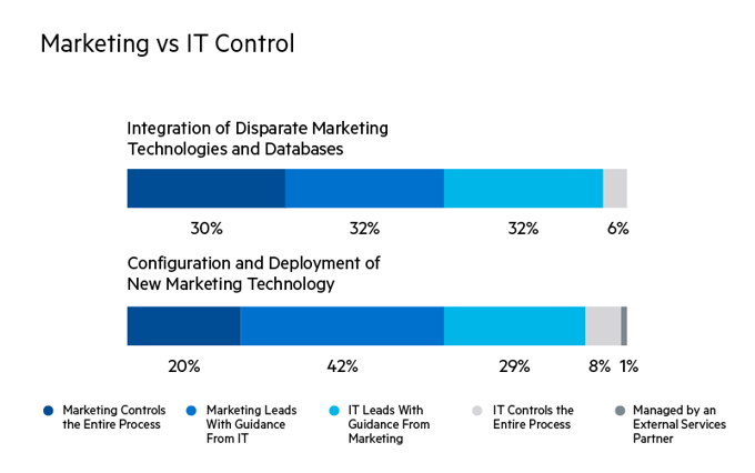 Marketing vs IT Control - For integration of disparate marketing technologies and databases, marketing controls the entire process 30% of the time, marketing leads with guidance from IT 32% of the time, IT leads with guidance from marketing 32% of the time, and IT controls the entire process 6% of the time. For the configuration and deployment of new marketing technology, marketing controls the entire process 20% of the time, marketing leads with guidance from IT 42% of the time, IT leads with guidance from marketing 29% of the time, IT controls the entire process 8% of the time, and 1% of the time it is managed by an external services partner.