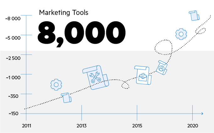 The martech landscape includes over 8,000 marketing tools