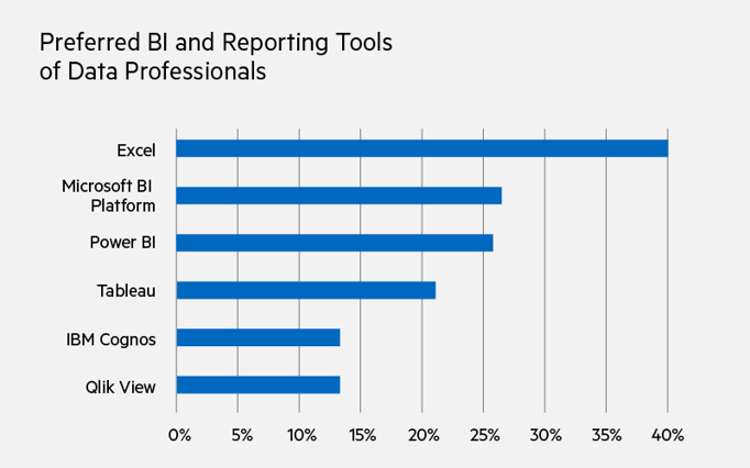 The preferred BI and reporting tools of data professionals include Excel (40%), Microsoft BI Platform (27%), Power BI (26%), Tableau (21%), IBM Cognos (13%), Qlik View (13%)