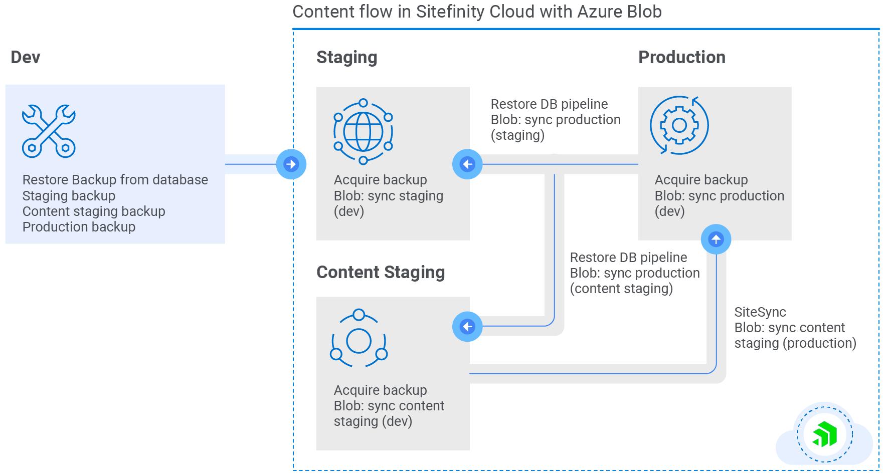 Sitefinity Cloud Blob Storage Diagram