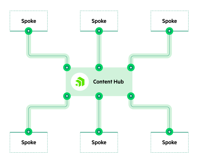 Content hub-and-spoke example diagram